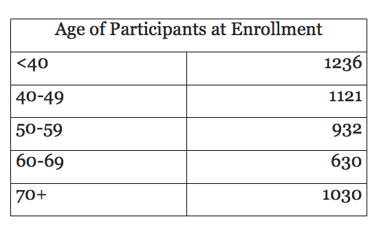 age at enrollment image